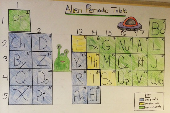 Alien Elements Periodic Table Answers Alien Periodic Table 20